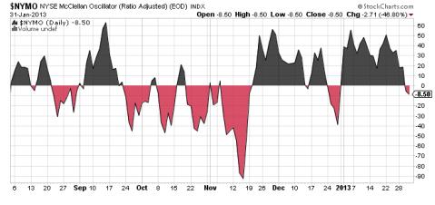 NYMO chart