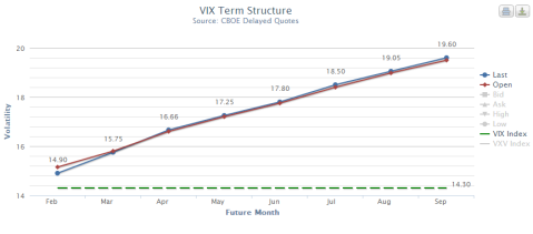 VIX Term Structure chart