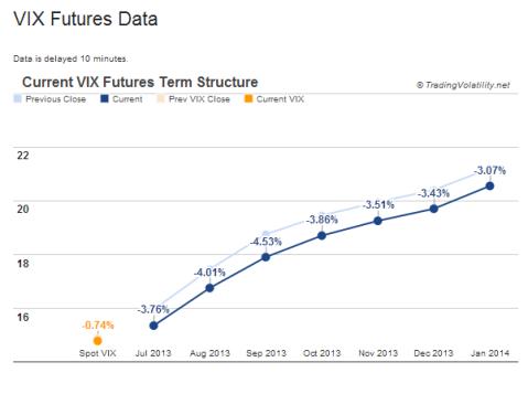 VIX term structure - contango