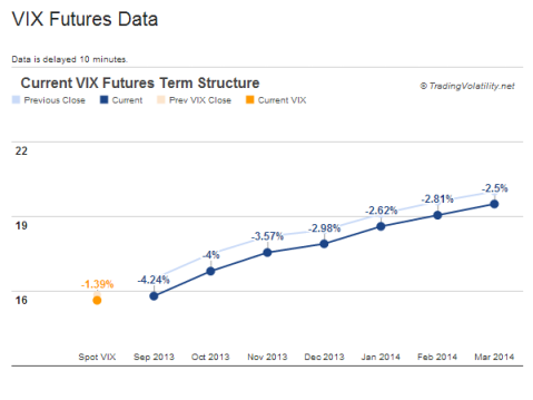 VIX term structure chart - contango