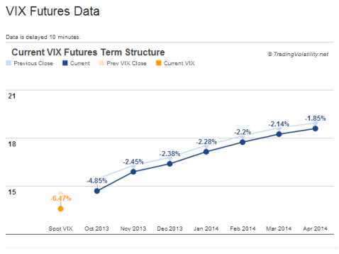 VIX term structure - contango