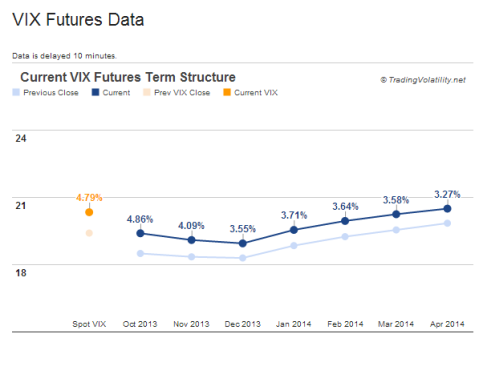 VIX term structure chart - backwardation