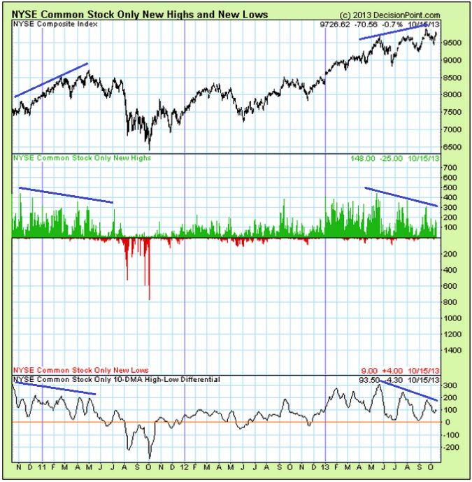 NYSE New Highs/New Lows